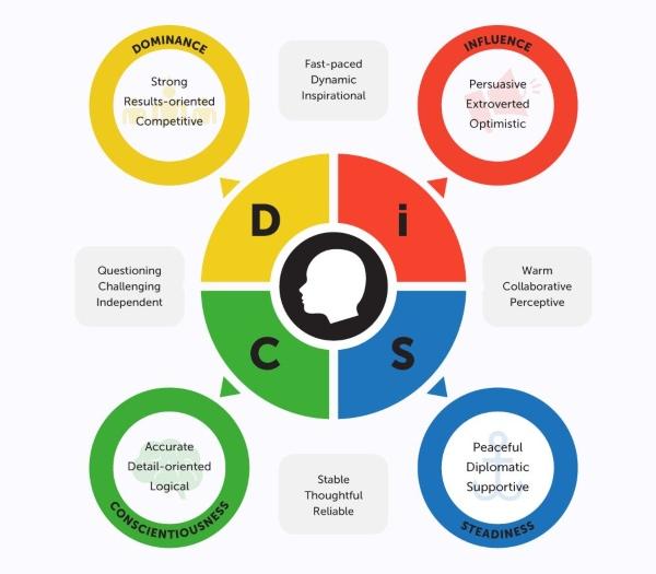 disc là gì 2
