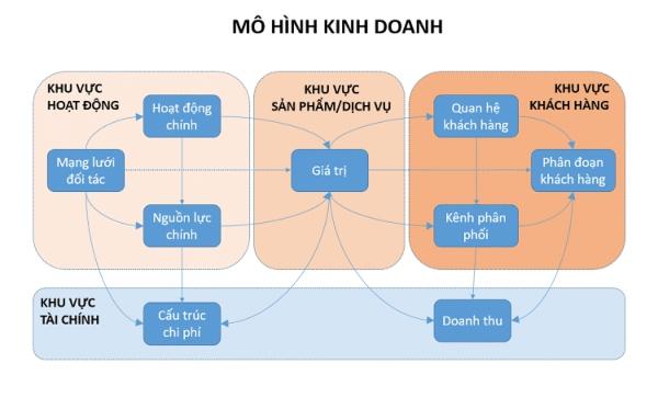 mô hình kinh doanh 1