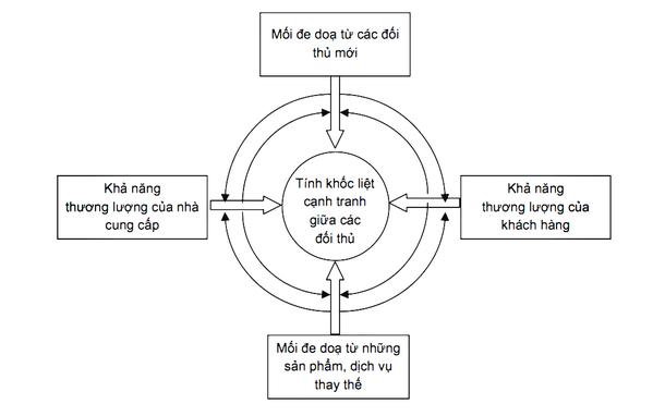 Mô hình 5 áp lực cạnh tranh