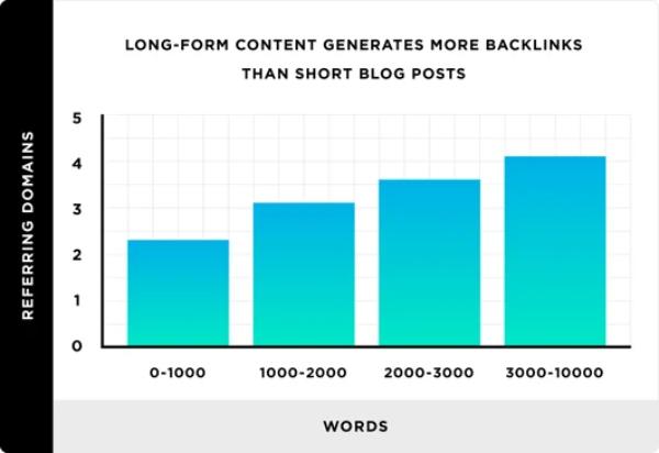short-form-vs-long-form 6