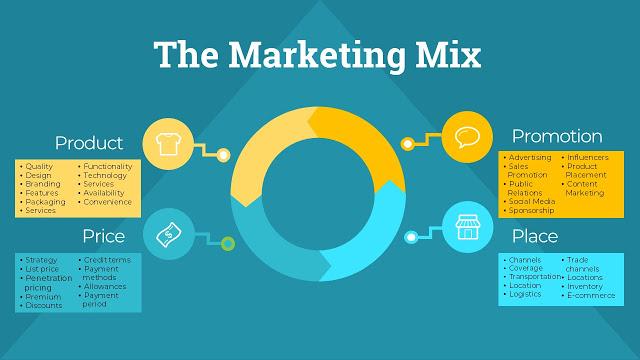 Marketing Mix là gì