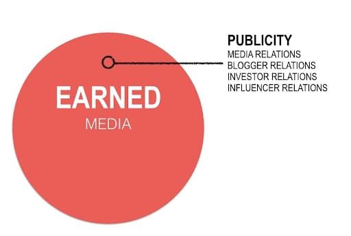 Earned Media là gì