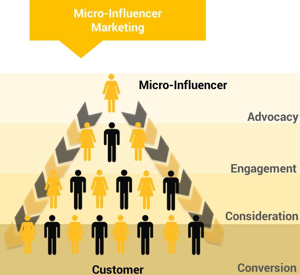 Micro- Influencer Marketing là gì