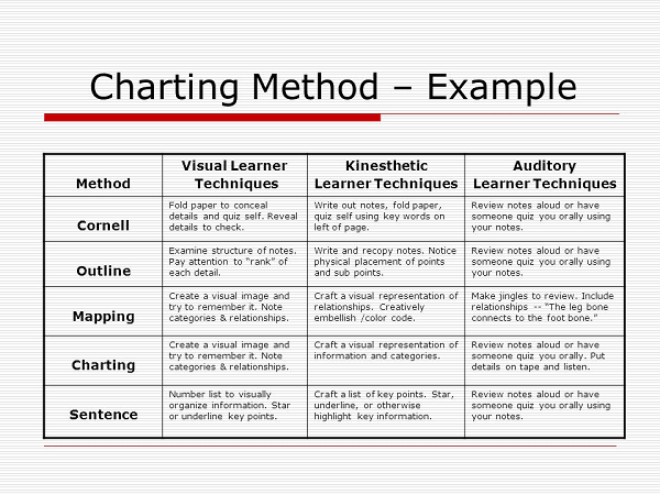 The Charting method)